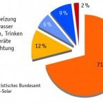 83 % des Energieverbrauches im Haushalt werden für Raumheizung und Warmwasser verwendet.